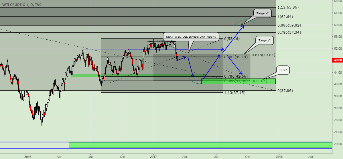 Oil Still bearish IMO 42.66-41could be support
