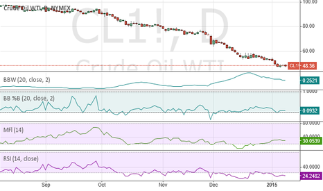 CL1!: Has oil found the bottom?