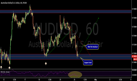 AUDUSD: Support structure-AUDUSD