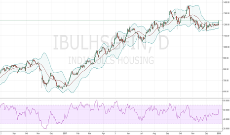 IBULHSGFIN: BUY/Learn : Bollinger Bands Squeeze Breakout