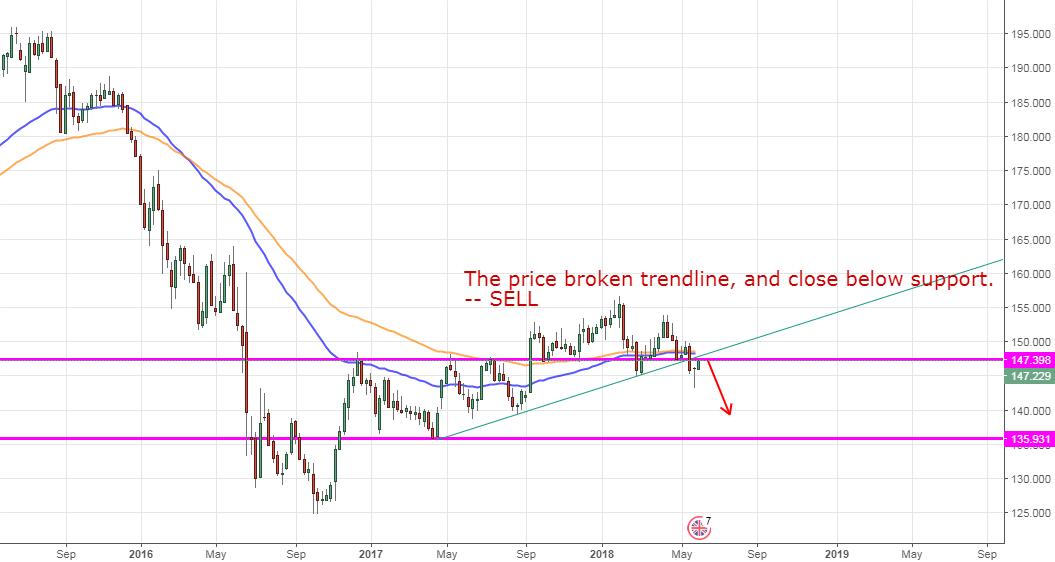 GBPJPY, Bristish Pound/ Japanese Yen W1 DOWN