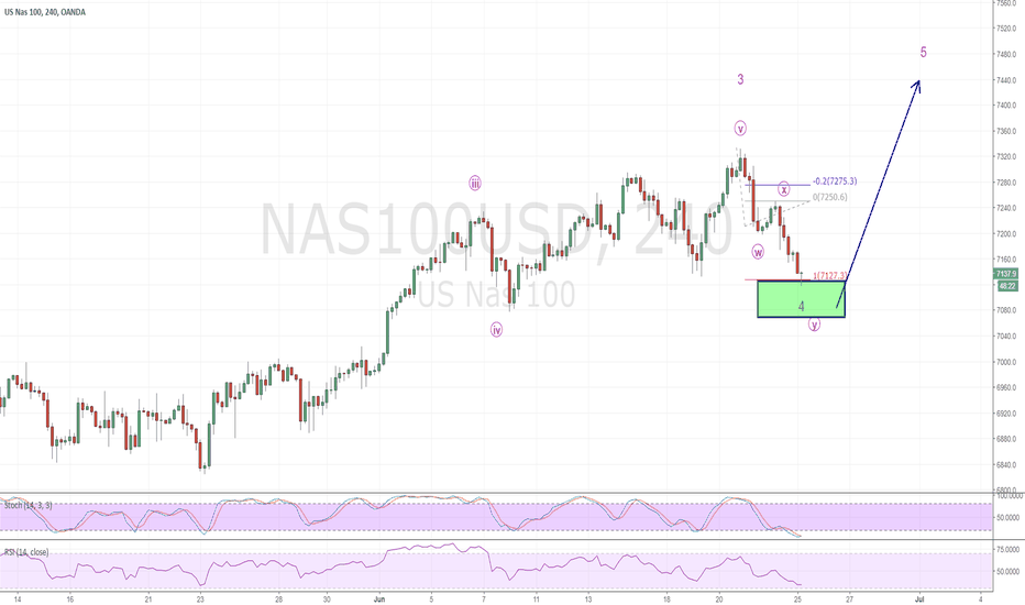 NAS100USD: Long NASDAQ