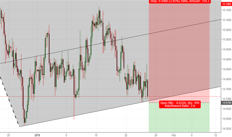 EURZAR: A great Shorting opportunity EURZAR