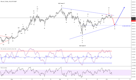 BTCUSD: Bitcoin - A nice little S/H/S top confirms wave E is developing