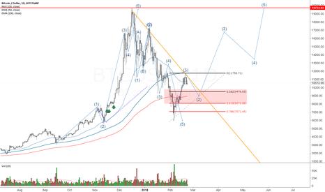 BTCUSD: BitCoin retrace on Wave 2