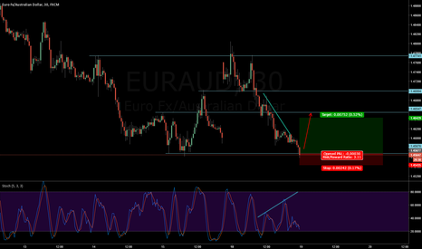 EURAUD: EURAUD - Long on Stoch 533 divergence