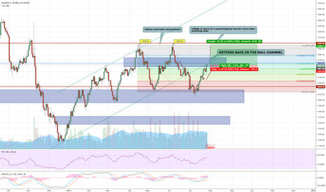 XAUUSD: XAUUSD : SUCCESSFUL TRADE STILL GOING