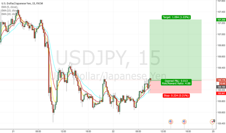 USDJPY: Strong USD against JPY
