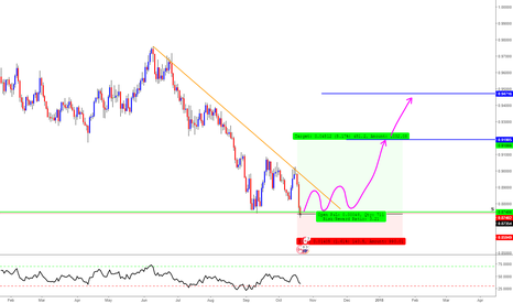 NZDCAD: NZD/CAD Long Trade Opportunity