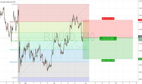 EURUSD: ФРС давит на курс EURUSD.