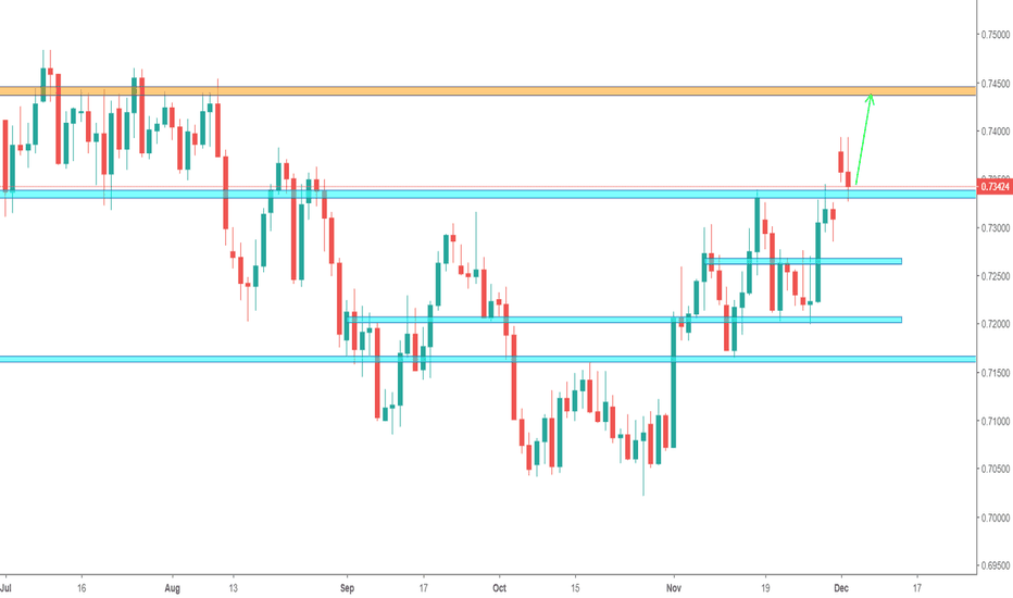 AUDUSD: AUD/USD - Nice potential long for this week!