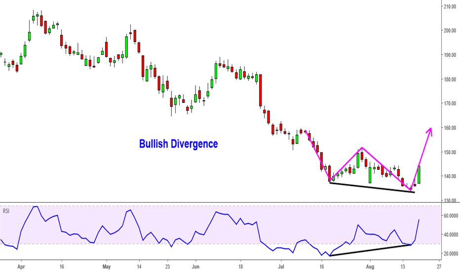 TATAMTRDVR: TATAMTRDVR Bullish Divergence