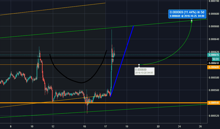 QTUMBTC: This Coin Is Attempting A Reversal