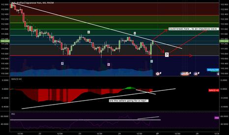 USDJPY: USD/JPY - Elliot Wave - Fibonacci - H4 + H1 Analise