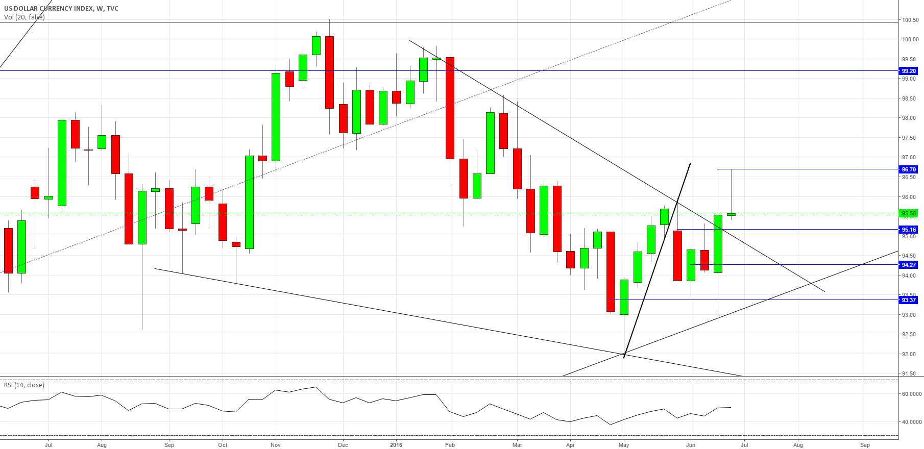 #DXY I posted when it was HOT see related ideas