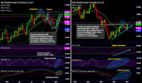 NZDUSD: NZD/USD chartpack - technicals and trade setup