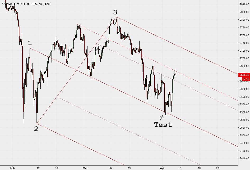 """The """"trend catcher"""" pattern"""