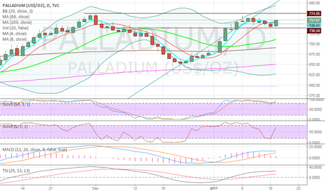 PALLADIUM: Palladium Cup & Handle on Daily - Consolidation looks done