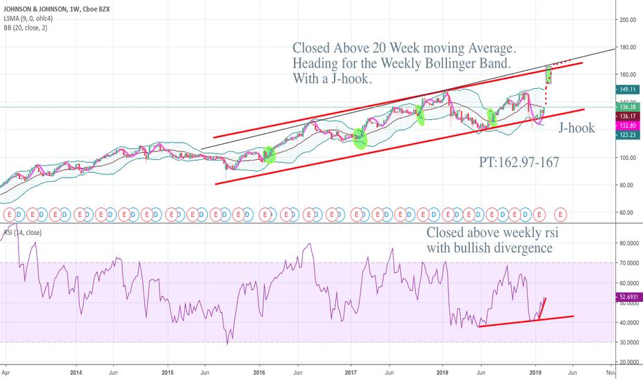 JNJ: JNJ Closed above the 20Week Moving Average bullish RSI-Long