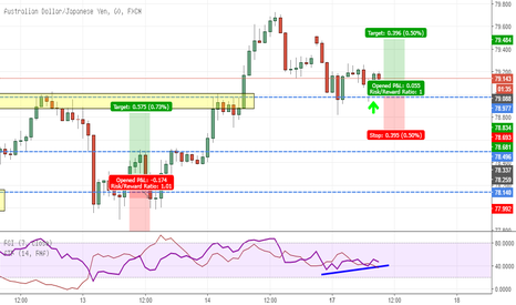 AUDJPY: Double Bottom at previous Resistance