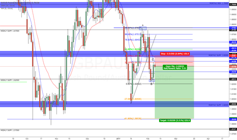 GBPAUD: GBPAUD Looking for a double bottom