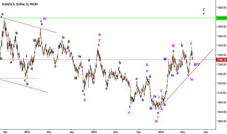 XAUUSD: Gold up trend