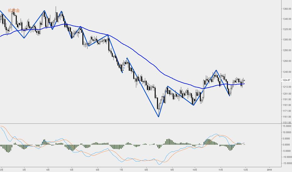 XAUUSD: 美元指数面临下跌调整,黄金蓄势待发 | 每天10分钟,用缠论带你读懂市场