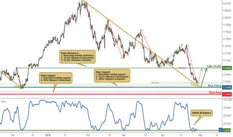 AUDUSD: AUDUSD Approaching Support, Buy On Weakness!