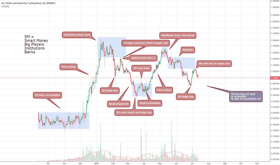 ZRXUSD: ZRX Smart Money Analysis