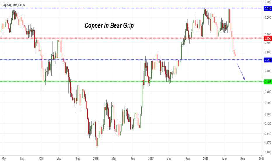 COPPER: Copper looking weak in weekly chart