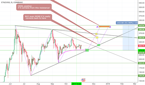 ETHUSD: ETH buy opportunity - a lot of potential