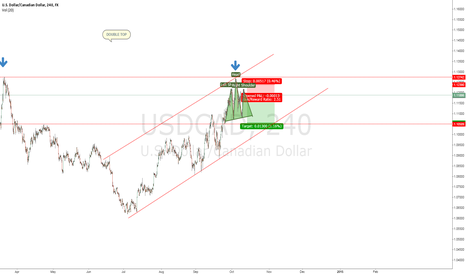 USDCAD: mmm Am I clear ???