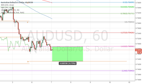 AUDUSD: Is the market still weak?