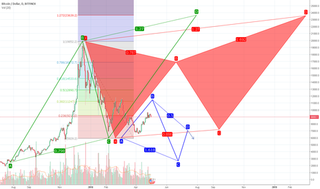 BTCUSD: n00b at Advanced paterns