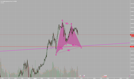 USDJPY: Gartley su USD/JPY