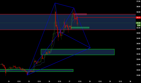 BTCUSD: Re-publishing.. Re-Test to Mid 330's