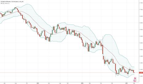 GBPUSD: GBP/USD - Outlook settimanale