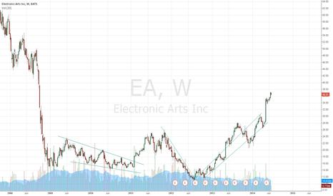 EA: trend practice