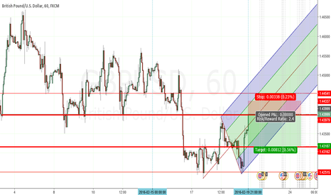 GBPUSD: GBPUSD Short before upward move.