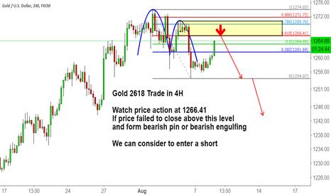 XAUUSD: Gold 2618 Trade in 4H