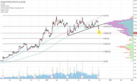 AMD: AMD - May be ready for a bounce here @ $10.70. Fib support(.328)