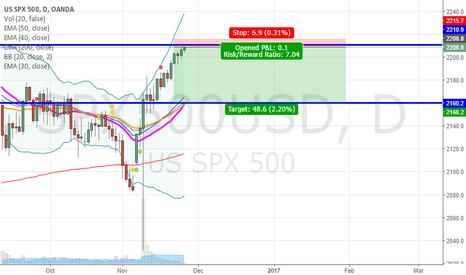 SPX500USD: Short Opportunity, Awaiting Confirmation