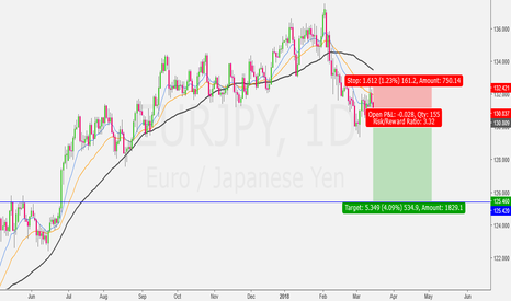 EURJPY: Short with Flag Pattern...
