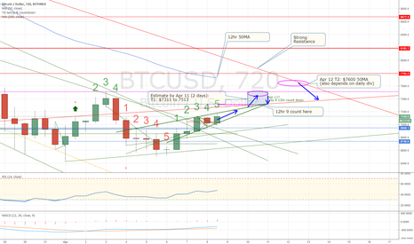 BTCUSD: Bitcoin price: Ascending wedge to 7300 to 7500
