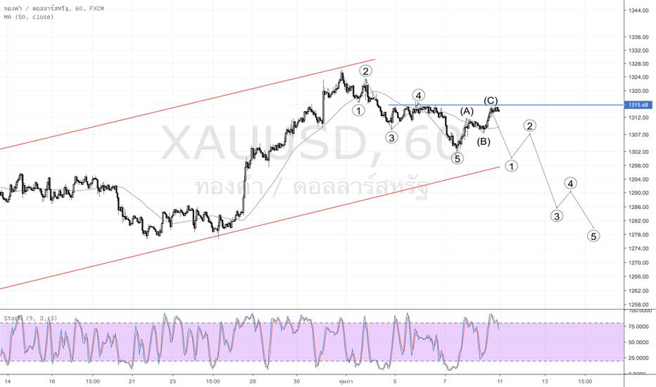 XAUUSD: Gold Spot คลื่นปรับ Zigzag