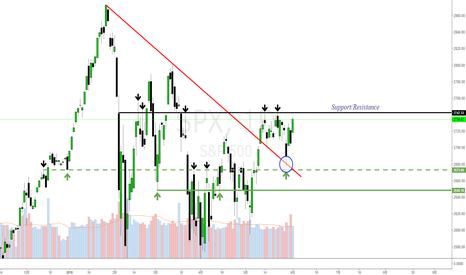 SPX: 美国S&P 500指数(SPX)-盘面