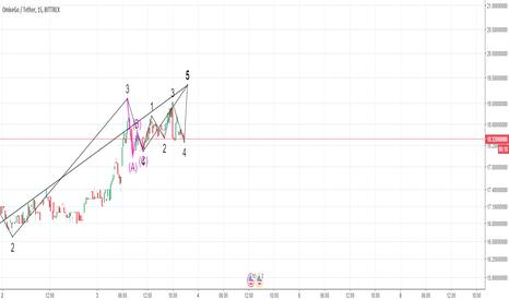OMGUSDT: A smaller time frame of profit taking OMG/USDT