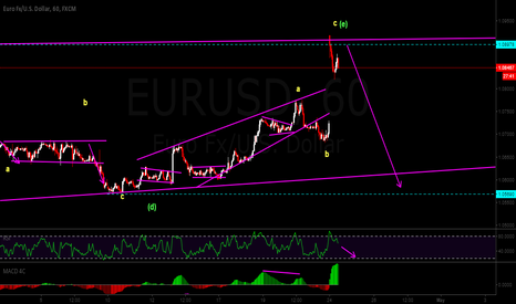 EURUSD: time to sell....