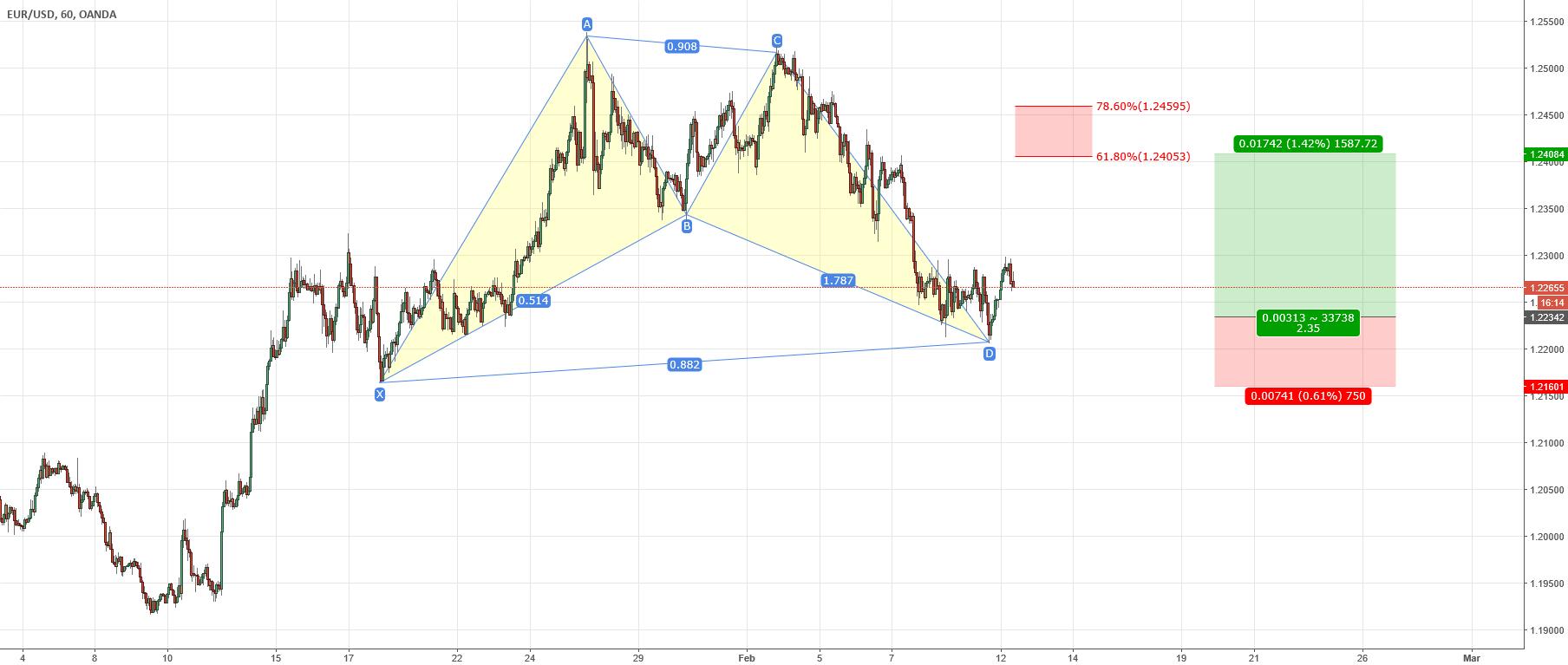 EURUSD- long trade