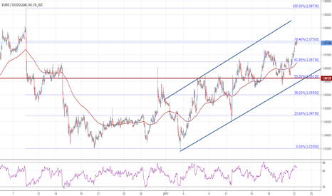 EURUSD: EURUSD heads for more targets